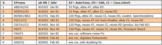 Oberheim OB-Xa Firmware-Tabelle